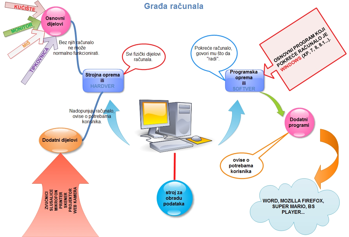 Osnovna škola Bedenica - Informatički kutak